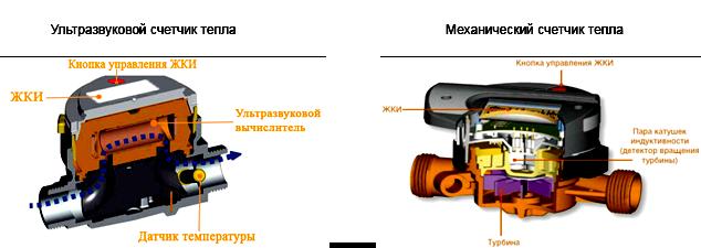 ультразвуковой и механический счетчик тепла