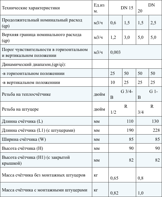 Характеристики тепломеров GROSS WMZ-UA: